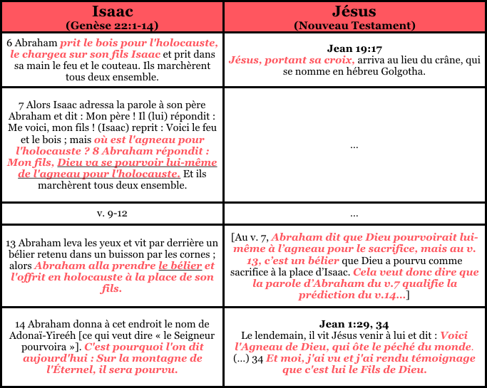 Prophétie Genèse 22 (Isaac et Jésus)